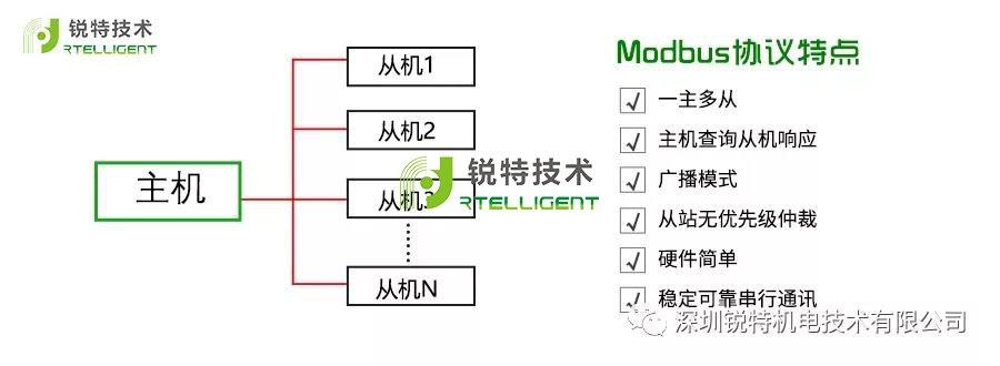 总线电机驱动器Modbus RTU应用指南